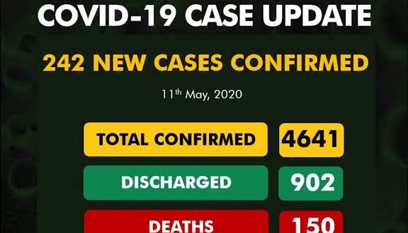 COVID-19 Nigeria: 242 new cases. 902 discharged, 150 death