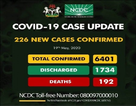 Nigeria's COVID-19 cases jump to 6,401 as 226 new infections confirmed