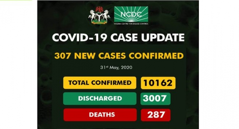 COVID-19 TODAY: 10,162 CASES SO FAR, 3007 Discharge, 287 death