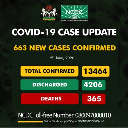 COVID-19 TODAY: Infected cases 13,464, 4206 discharged, active cases 9258, 365 death