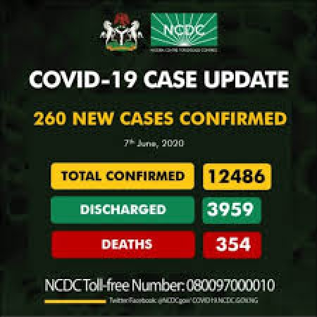 COVID-19 TODAY: 12,486 infected cases, 3959 discharged, 8527 active cases, 354 death