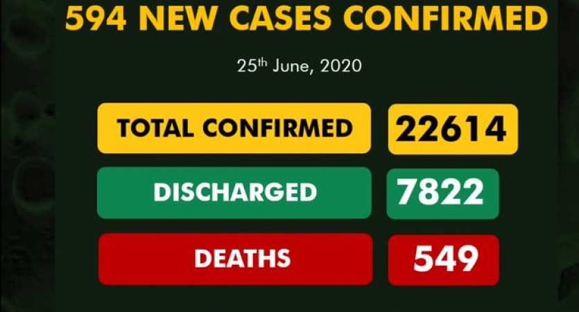 COVID-19 TODAY: Infected cases 22,614, 7822 discharged, active cases 14,198, death 594