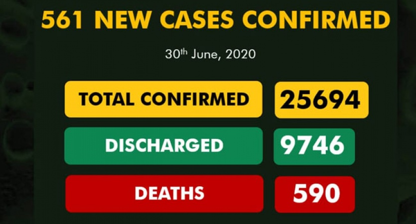 COVID-19: Infected cases 25,694, Discharge 9,746, Active 15, 358, Death 590