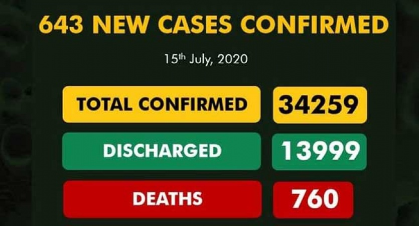 COVID-19 TODAY: Infected cases 34,259, Discharged 13,999, Active 19500, Death 760