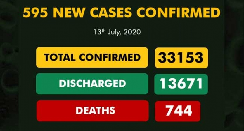 COVID-19 TODAY: Infected Cases 33,153, Discharge 13, 671, Active 18,738, Death 744