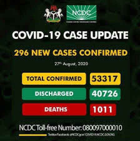 COVID-19 TODAY: Infected Cases 53,317 Discharged 40, 726, Active Cases 11,580, Death 1,011