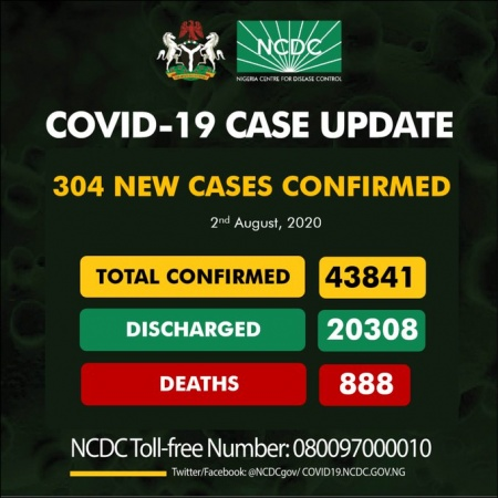 COVID-19 TODAY: Infected cases till date 43,841, Discharged 20,308, Active 22,645, Death 888