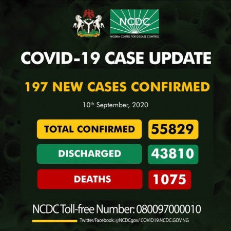 COVID-19 TODAY: Infected cases 55,829, Discharged 43,810, Active 10,944, Death 1,075
