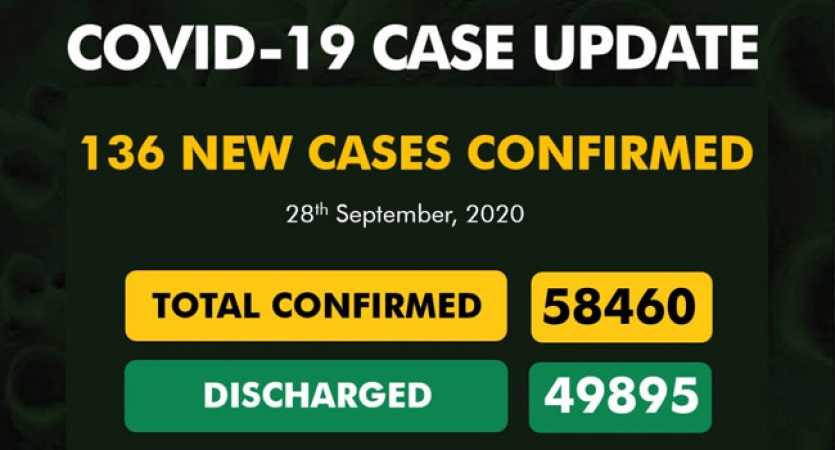 COVID-19 TODAY: New Cases 136, total infected 58,460, Discharged 49,895, Active 7,454, Death1,111