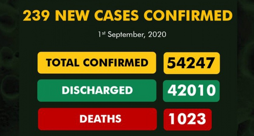 COVID-19 TODAY: Infected Cases 54,247, Discharged 42,010, Active 11,214, Death 1,023
