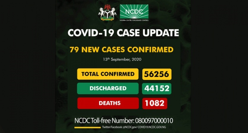 COVID-19 TODAY: 79 NEW CASES, TOTAL INFECTED CASES 52,256, DISCHARGED 44,152, ACTIVE CASES 11,022, DEATH 1082