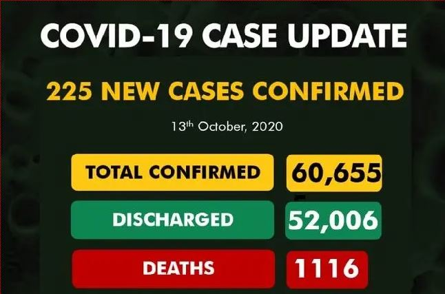 COVID-19: New Cases 225, total infected 60,655, Discharge 52,006, Active 7,533, Death 1116
