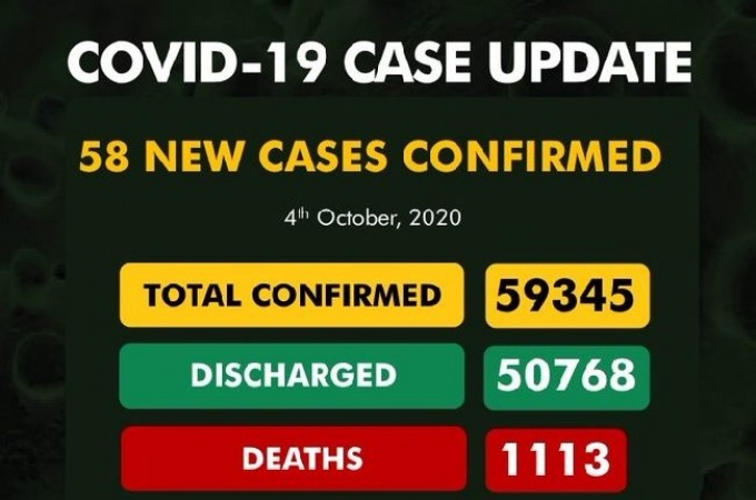 COVID-19: New Cases 58, total infected 59,345, Discharged 50,768, Death 1113.