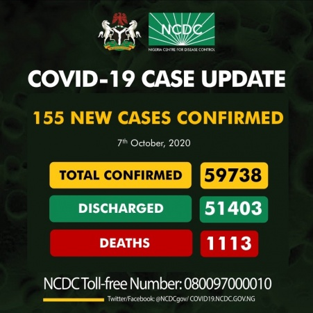 COVID-19 TODAY: News Cases 155, Total Infected 59,738, Discharged 51,403, Active 7,222, Death 1,333