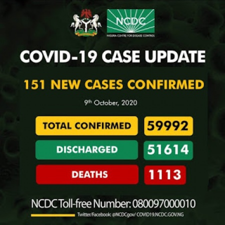 COVID-19: New Cases 151, total infected 59,992, Discharged 51,614, Active 7,265, Death 1,113