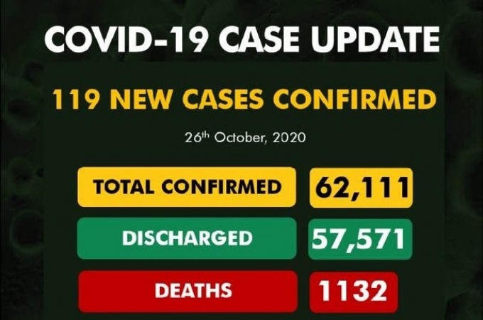 COVID-19: Newly Infected 119, total Infected Cases 62,111, Discharged 57,571, Active 3,408 Death 1,132