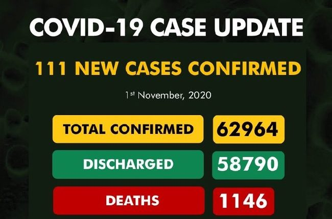 COVID-19: Infected Cases till date 62,964, Discharged 58,790, Active 3,028, Death 1146