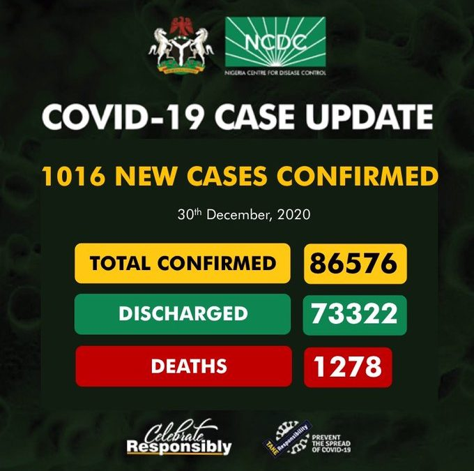 Fresh cases rises, as Nigeria confirms 1,016 new in a day