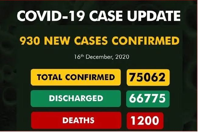 BREAKING:  Panic as Nigeria records 930 new COVID-19 cases in just a day