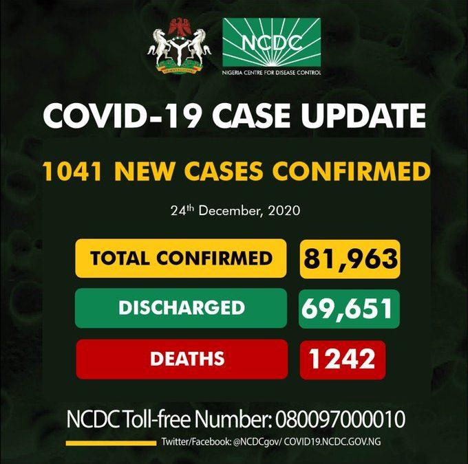 COVID-19: New cases confirm hit 1,041 in Nigeria