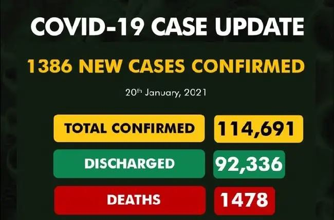 COVID-19: 1,386 new cases confirm as toll hits 114,691