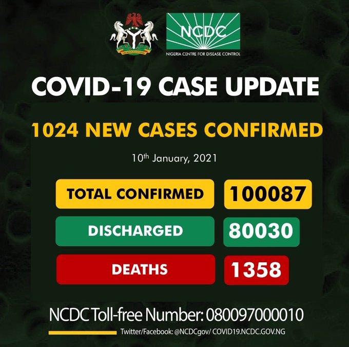 COVID-19 cases hit 100,087 in Nigeria
