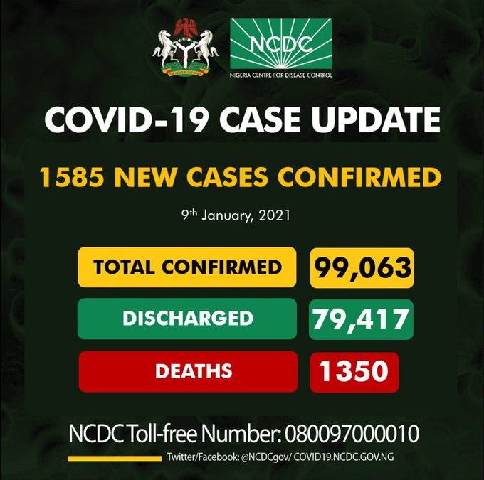COVID-19: Infection cases hit harder as NCDC confirms 1,585 new cases