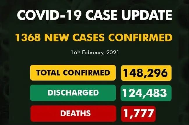 COVID-19: Infection cases rise again as Nigeria records 1,368 new infections, 16 deaths